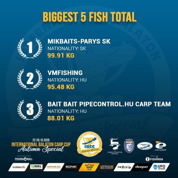 Vítězové v kategorii 5 největších ryb