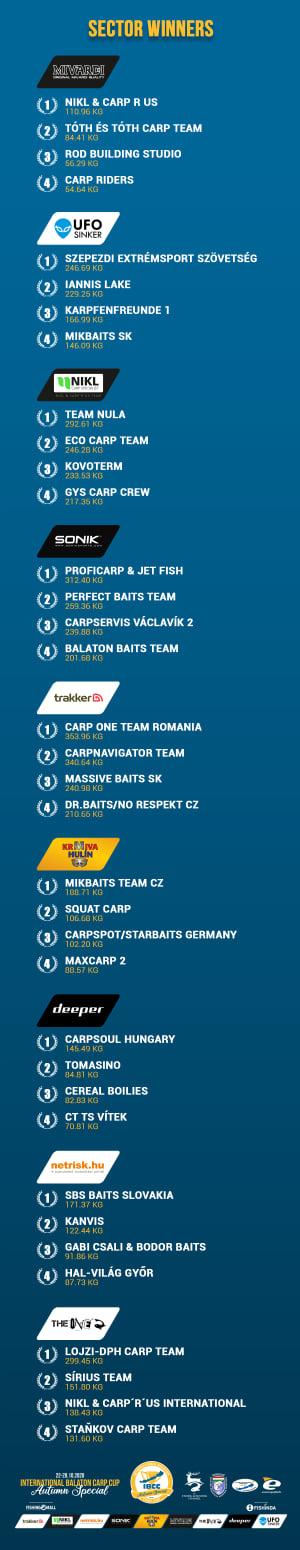 Vítězné týmy v sektorech
